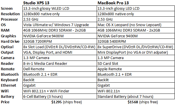a comparison of computer specs between windows and macintosh Mac and windows operating systems, made by apple and microsoft respectively, are two different types of computer designs with their own strengths and weaknesses microsoft vs apple computers by james wright.