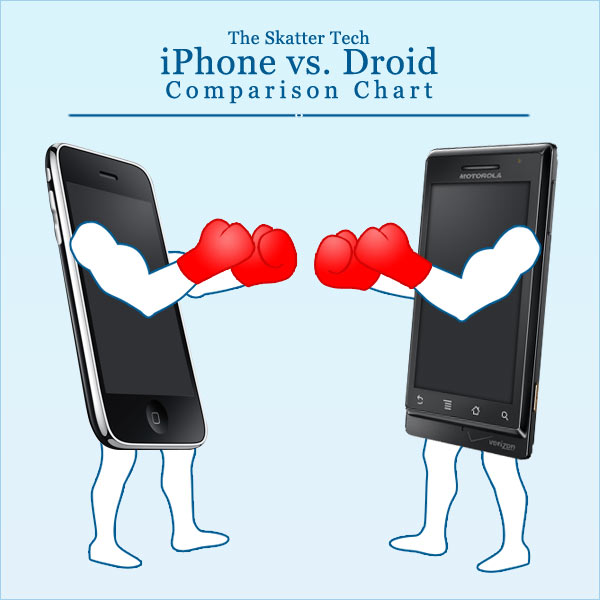 Into - Droid vs. iPhone