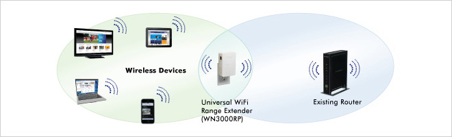 put an end to wifi dead zones with the netgear range